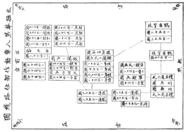 《太極拳講義》 姚馥春 姜容樵 (1930) - chart 6